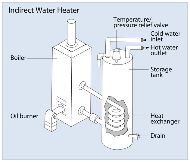 Summer winter hook up water heater